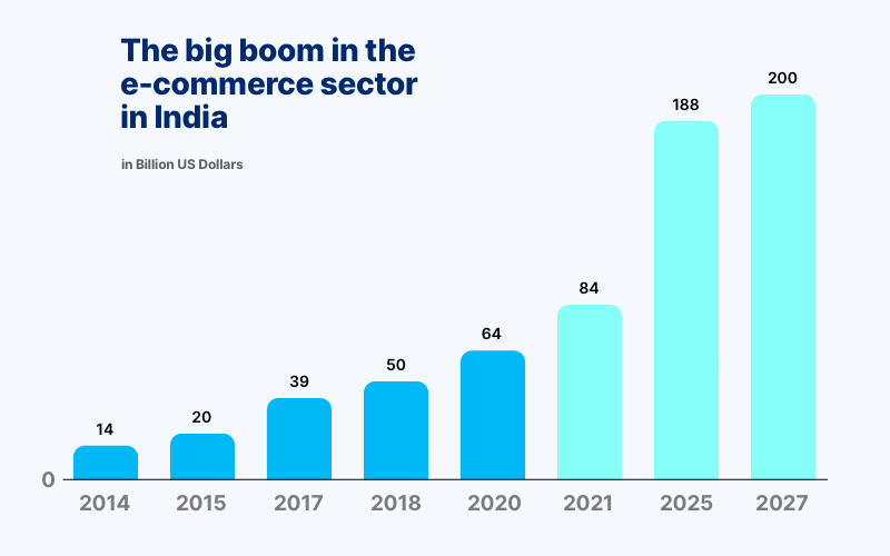 E-commerce sector growth in India
