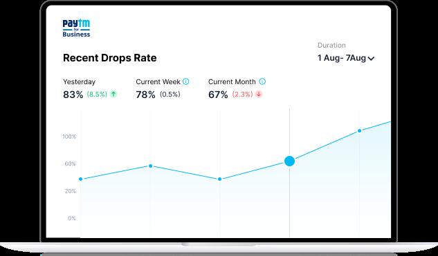 Customer drop analysis